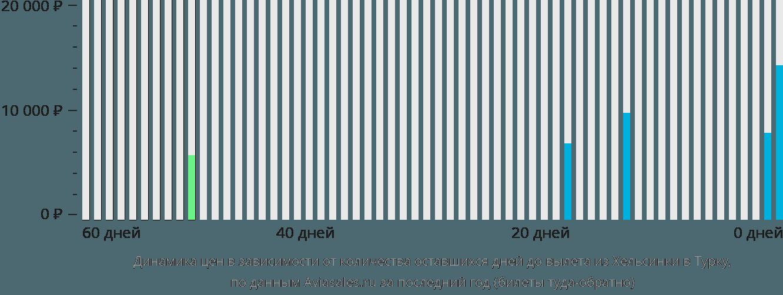 Динамика цен в зависимости от количества оставшихся дней до вылета из Хельсинки в Турку