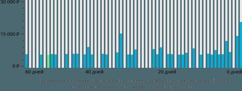 Динамика цен в зависимости от количества оставшихся дней до вылета из Хельсинки в Таллин
