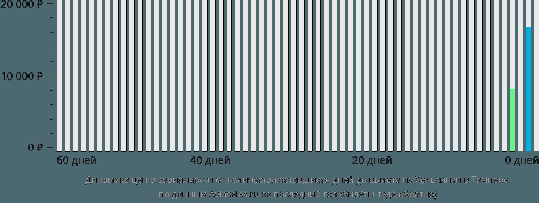 Динамика цен в зависимости от количества оставшихся дней до вылета из Хельсинки в Тампере