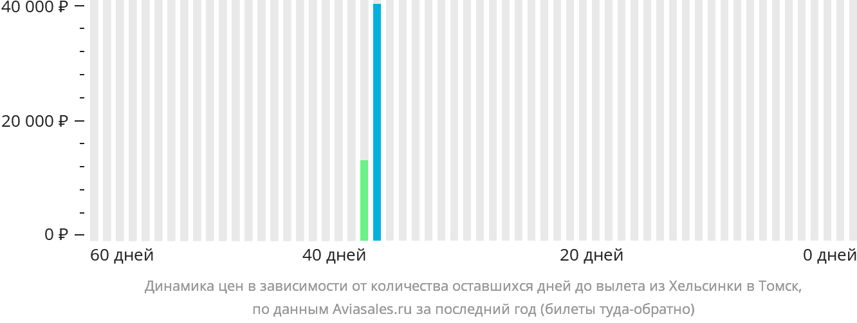 Динамика цен в зависимости от количества оставшихся дней до вылета из Хельсинки в Томск