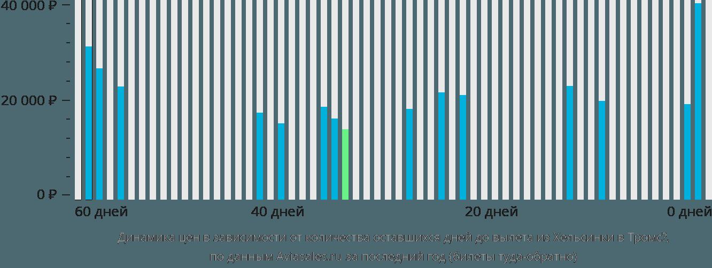 Динамика цен в зависимости от количества оставшихся дней до вылета из Хельсинки в Тромсё