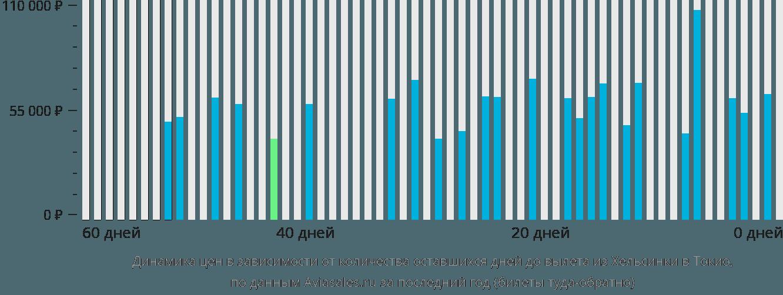 Динамика цен в зависимости от количества оставшихся дней до вылета из Хельсинки в Токио