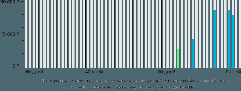 Динамика цен в зависимости от количества оставшихся дней до вылета из Хельсинки в Умео