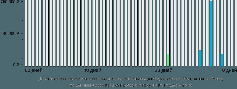 Динамика цен в зависимости от количества оставшихся дней до вылета из Хельсинки на Самуи