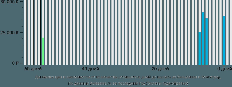 Динамика цен в зависимости от количества оставшихся дней до вылета из Хельсинки в Волгоград