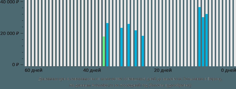 Динамика цен в зависимости от количества оставшихся дней до вылета из Хельсинки в Верону