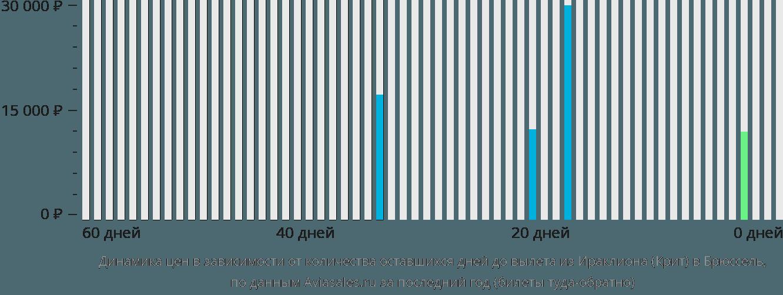 Динамика цен в зависимости от количества оставшихся дней до вылета из Ираклиона (Крит) в Брюссель