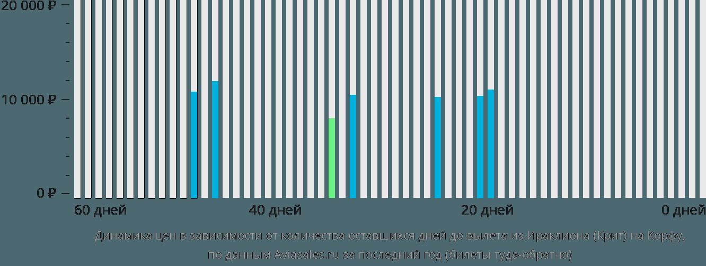 Динамика цен в зависимости от количества оставшихся дней до вылета из Ираклиона на Корфу
