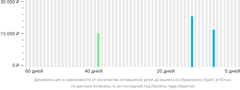 Динамика цен в зависимости от количества оставшихся дней до вылета из Ираклиона в Кёльн