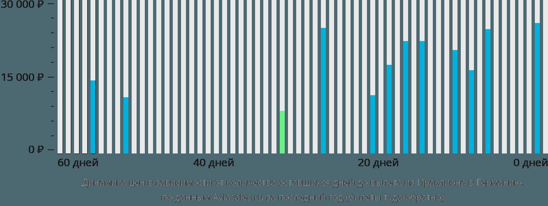 Динамика цен в зависимости от количества оставшихся дней до вылета из Ираклиона (Крит) в Германию