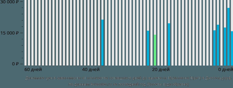 Динамика цен в зависимости от количества оставшихся дней до вылета из Ираклиона (Крит) в Дюссельдорф