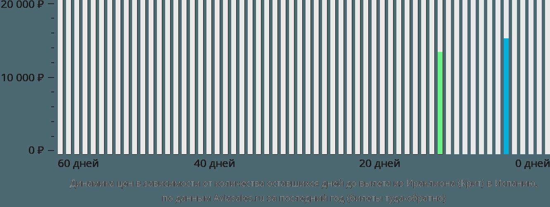 Динамика цен в зависимости от количества оставшихся дней до вылета из Ираклиона (Крит) в Испанию