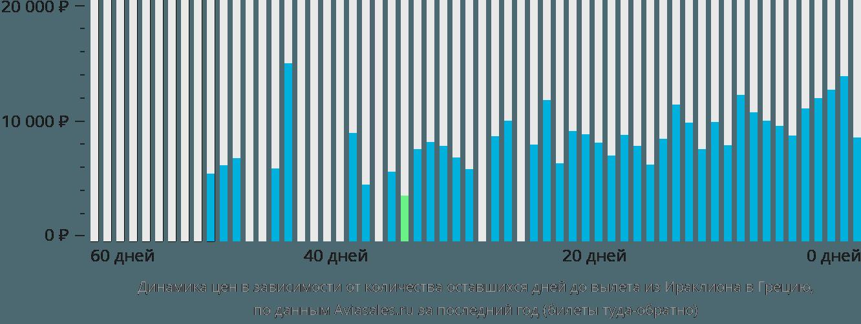 Динамика цен в зависимости от количества оставшихся дней до вылета из Ираклиона (Крит) в Грецию