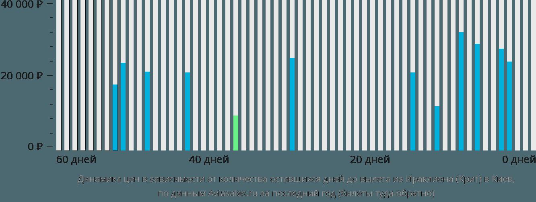 Динамика цен в зависимости от количества оставшихся дней до вылета из Ираклиона (Крит) в Киев