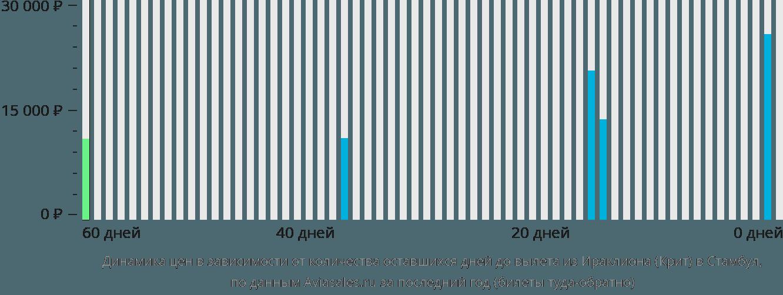 Динамика цен в зависимости от количества оставшихся дней до вылета из Ираклиона (Крит) в Стамбул