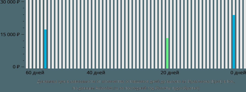 Динамика цен в зависимости от количества оставшихся дней до вылета из Ираклиона (Крит) в Кос