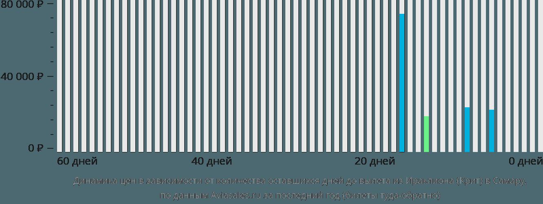 Динамика цен в зависимости от количества оставшихся дней до вылета из Ираклиона (Крит) в Самару