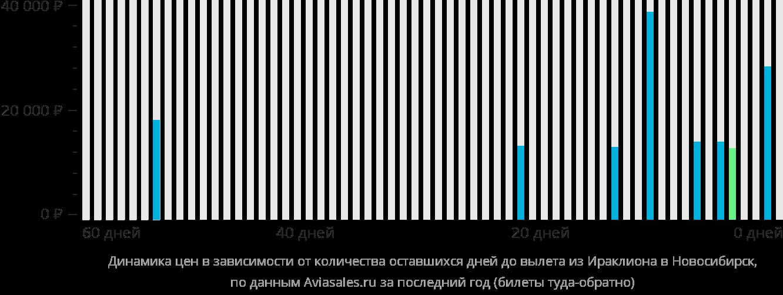 Динамика цен в зависимости от количества оставшихся дней до вылета из Ираклиона в Новосибирск