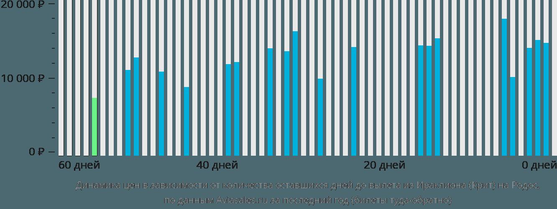 Динамика цен в зависимости от количества оставшихся дней до вылета из Ираклиона (Крит) на Родос