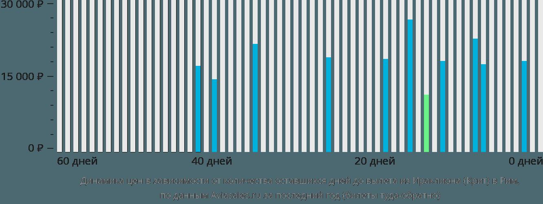 Динамика цен в зависимости от количества оставшихся дней до вылета из Ираклиона (Крит) в Рим