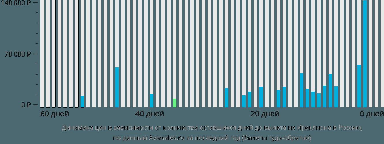 Динамика цен в зависимости от количества оставшихся дней до вылета из Ираклиона (Крит) в Россию