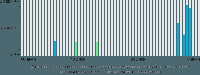 Динамика цен в зависимости от количества оставшихся дней до вылета из Ираклиона (Крит) в Украину