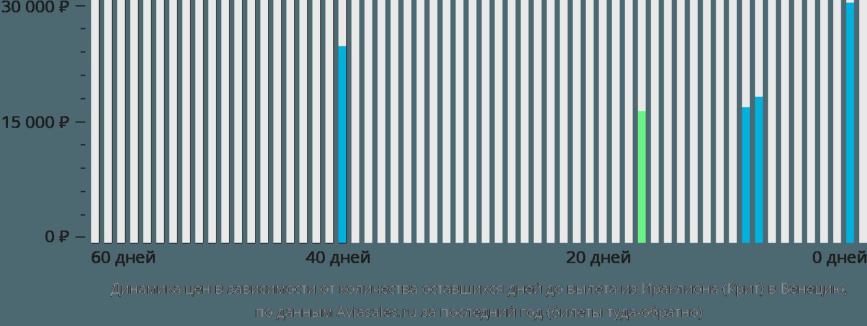 Динамика цен в зависимости от количества оставшихся дней до вылета из Ираклиона (Крит) в Венецию
