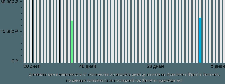 Динамика цен в зависимости от количества оставшихся дней до вылета из Ираклиона (Крит) в Вильнюс