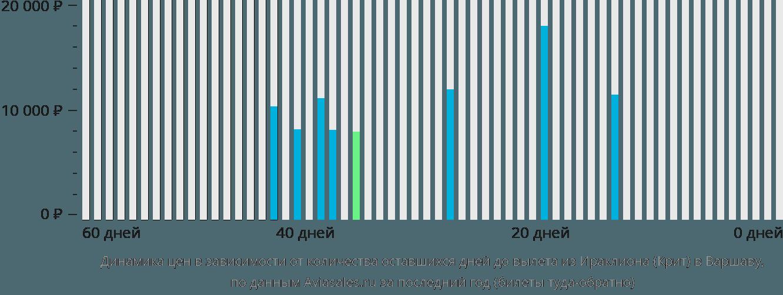Динамика цен в зависимости от количества оставшихся дней до вылета из Ираклиона (Крит) в Варшаву