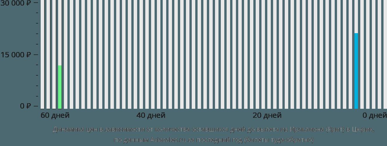 Динамика цен в зависимости от количества оставшихся дней до вылета из Ираклиона (Крит) в Цюрих