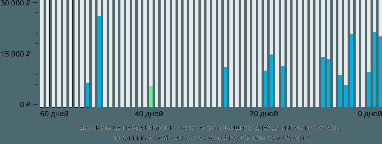 Динамика цен в зависимости от количества оставшихся дней до вылета из Хух-Хото