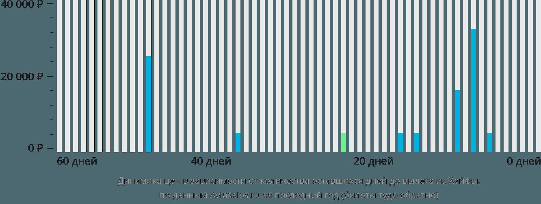 Динамика цен в зависимости от количества оставшихся дней до вылета из Хайфы