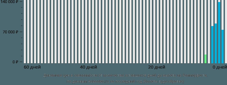 Динамика цен в зависимости от количества оставшихся дней до вылета из Хаммерфеста