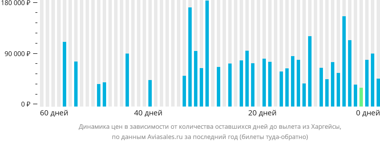 Динамика цен в зависимости от количества оставшихся дней до вылета из Харгейсы