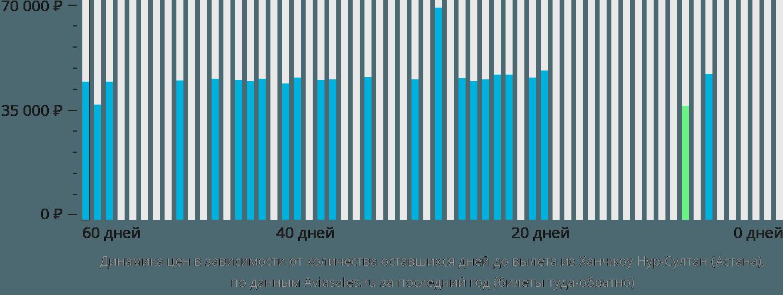 Динамика цен в зависимости от количества оставшихся дней до вылета из Ханчжоу Нур-Султан (Астана)