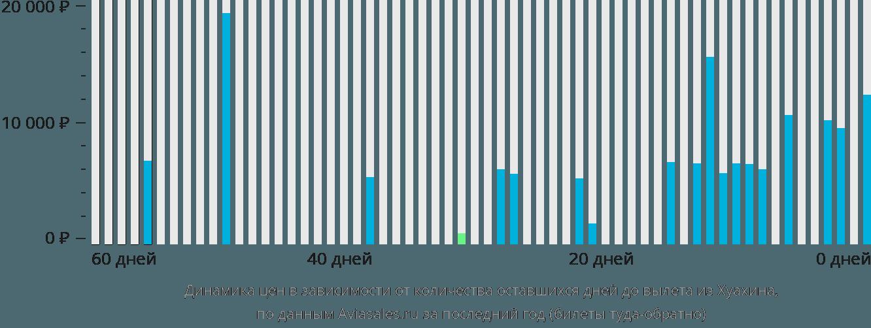 Динамика цен в зависимости от количества оставшихся дней до вылета из Хуа-Хин