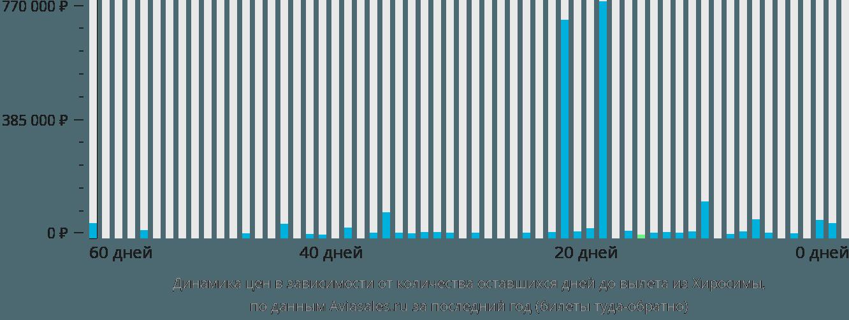 Динамика цен в зависимости от количества оставшихся дней до вылета из Хиросимы