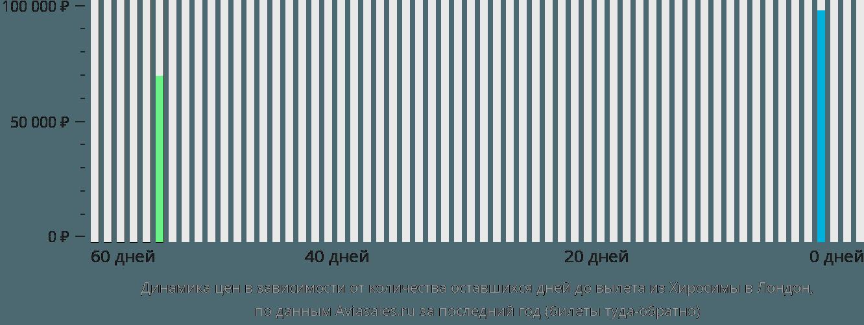 Динамика цен в зависимости от количества оставшихся дней до вылета из Хиросимы в Лондон