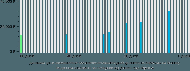 Динамика цен в зависимости от количества оставшихся дней до вылета из Хиросимы на Окинаву