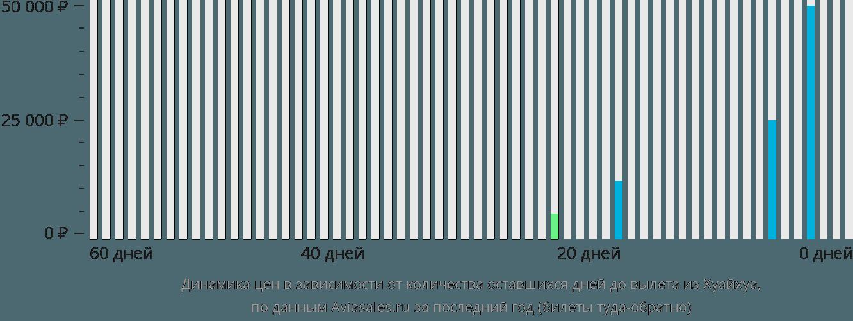 Динамика цен в зависимости от количества оставшихся дней до вылета из Хуайхуа