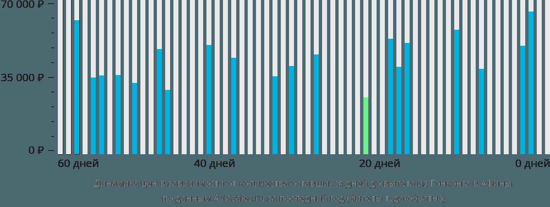 Динамика цен в зависимости от количества оставшихся дней до вылета из Гонконга в Афины