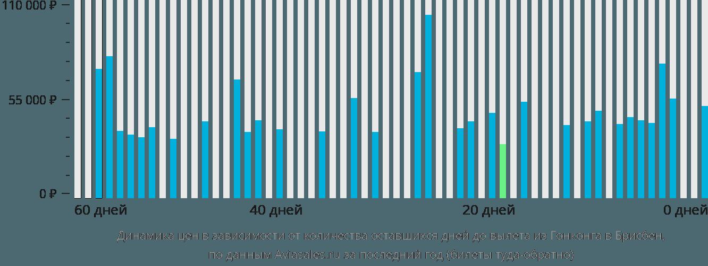 Динамика цен в зависимости от количества оставшихся дней до вылета из Гонконга в Брисбен