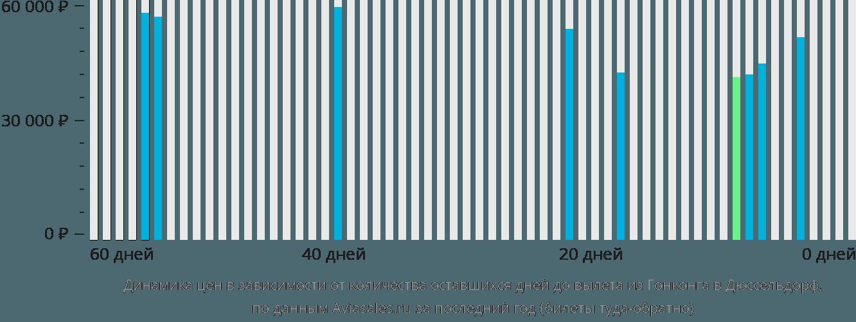 Динамика цен в зависимости от количества оставшихся дней до вылета из Гонконга в Дюссельдорф