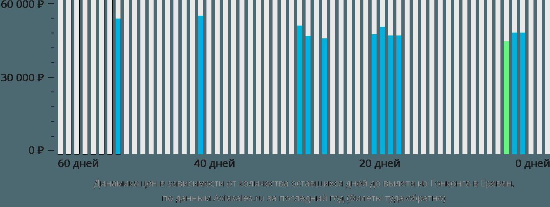 Динамика цен в зависимости от количества оставшихся дней до вылета из Гонконга в Ереван