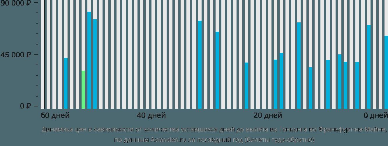 Динамика цен в зависимости от количества оставшихся дней до вылета из Гонконга во Франкфурт-на-Майне