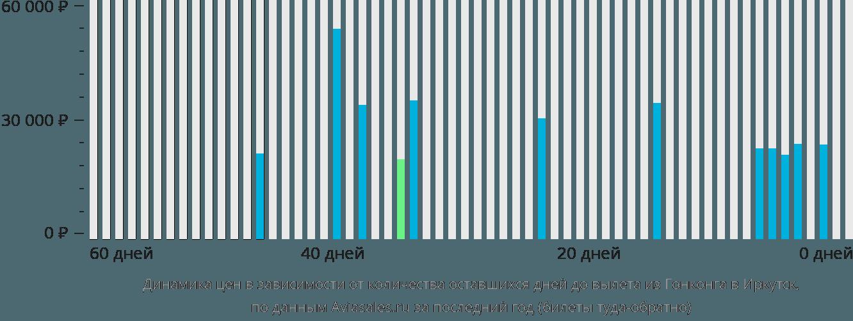 Динамика цен в зависимости от количества оставшихся дней до вылета из Гонконга в Иркутск