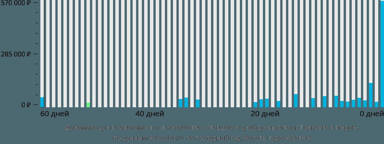 Динамика цен в зависимости от количества оставшихся дней до вылета из Гонконга в Индию