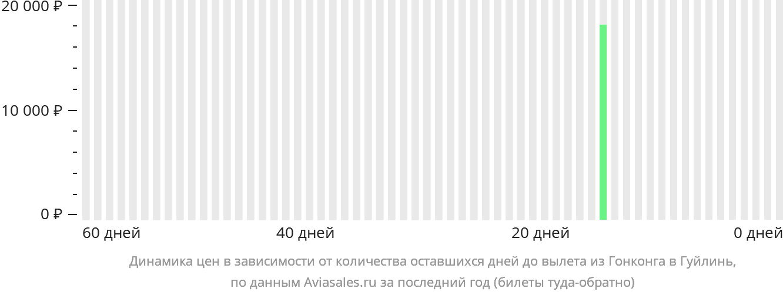 Динамика цен в зависимости от количества оставшихся дней до вылета из Гонконга в Гуйлинь