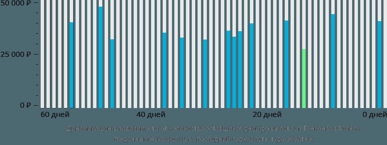 Динамика цен в зависимости от количества оставшихся дней до вылета из Гонконга в Минск