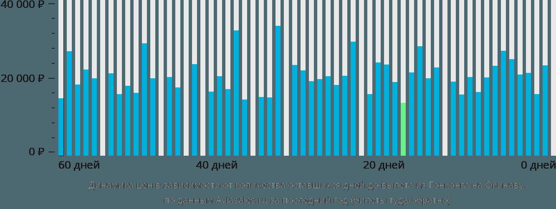 Динамика цен в зависимости от количества оставшихся дней до вылета из Гонконга на Окинаву